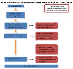 ALUR BATAL TAMBAH 2013-2014